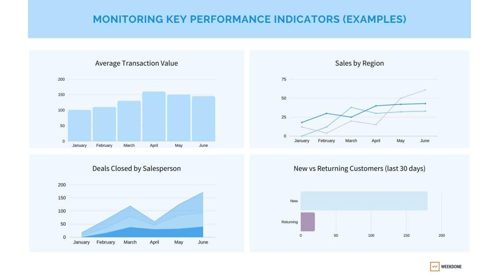 OKR vs KPI: Team KPI examples