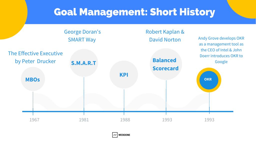 Goal management: short history
