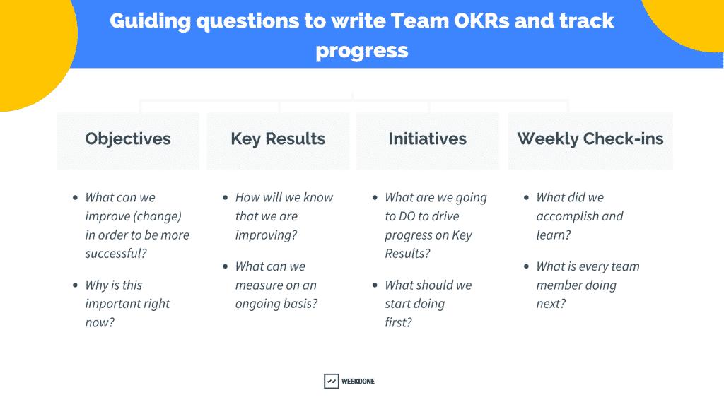 Team OKRs