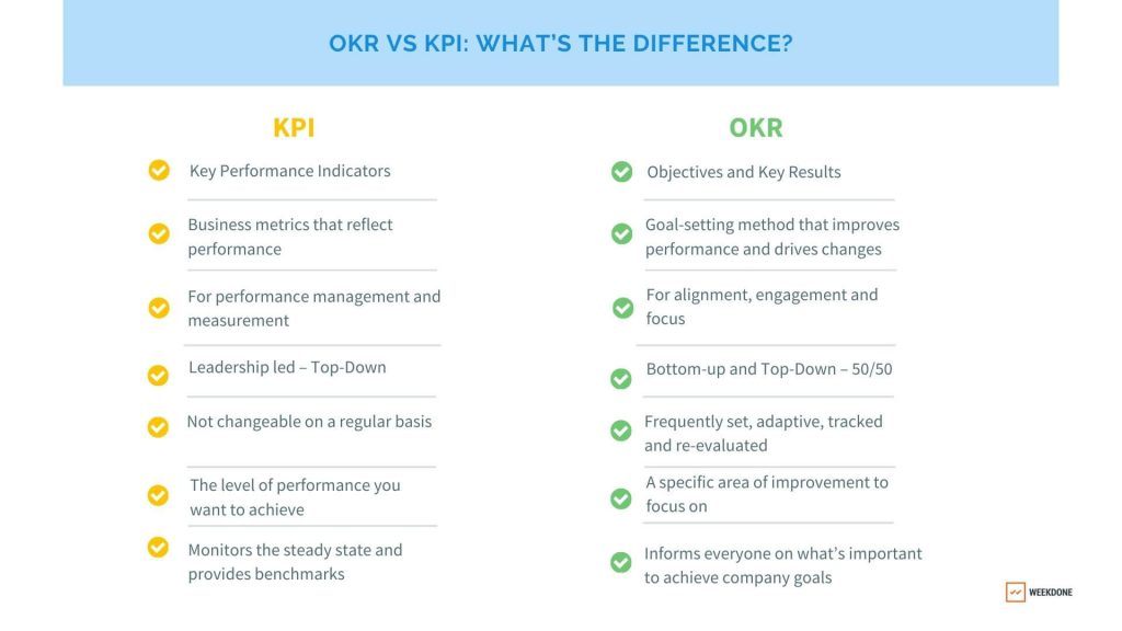 OKR vs KPI: What's the Difference?