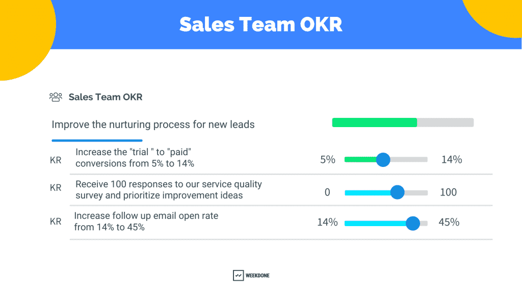 Sales OKRs Example