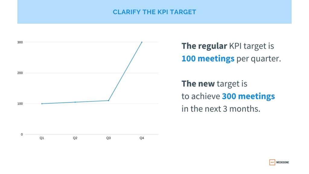 What is a KPI target?