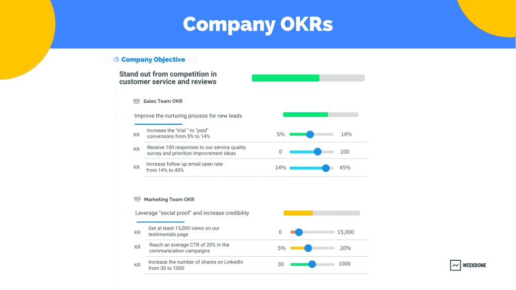 Company OKRs Example