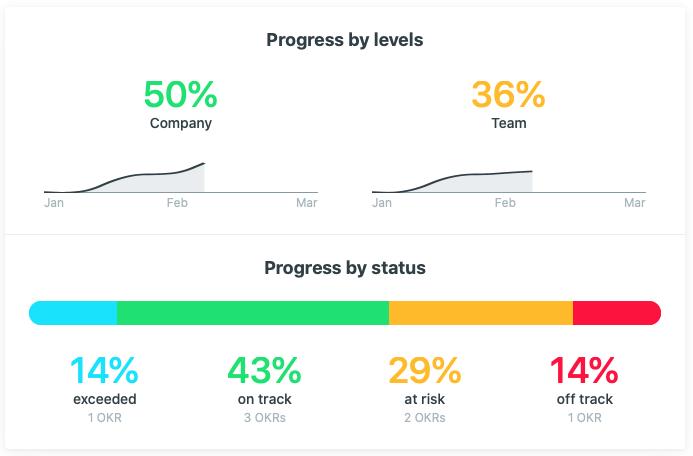 OKR progress report email