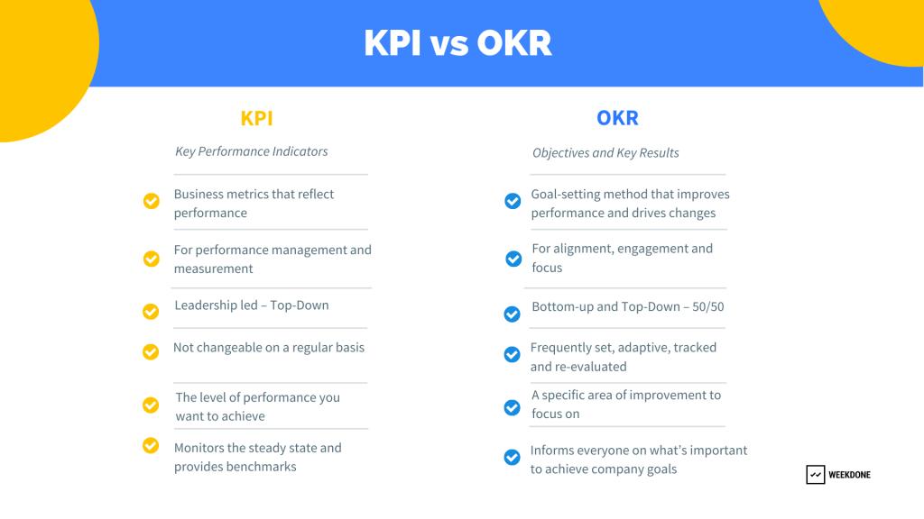 KPI vs OKR: OKR Guide