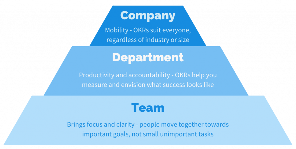 Benefits of OKRs for companies, departments and teams