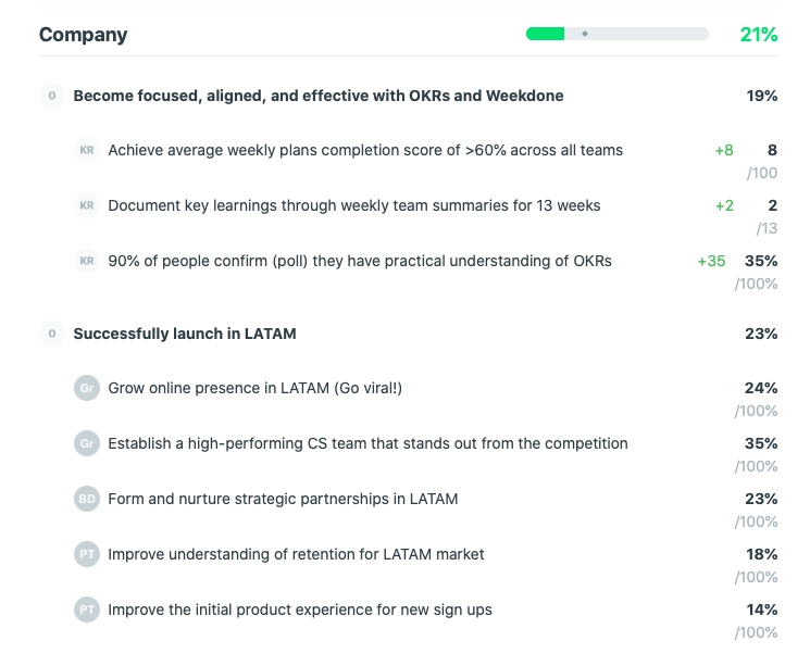 Company level Objectives progress