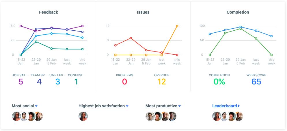 Weekdone Dashboard for Team Management