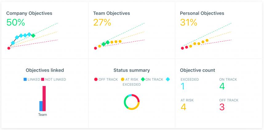 goal-setting dashboard at Weekdone