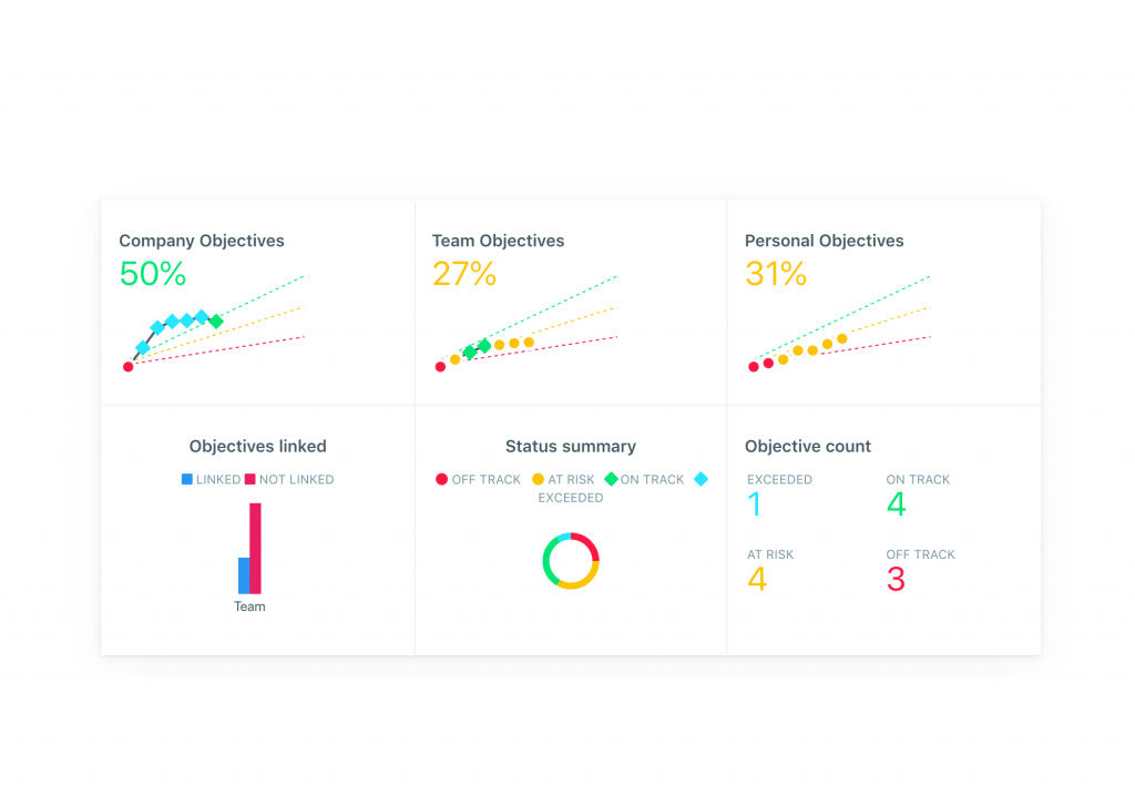 okr software dashboard
