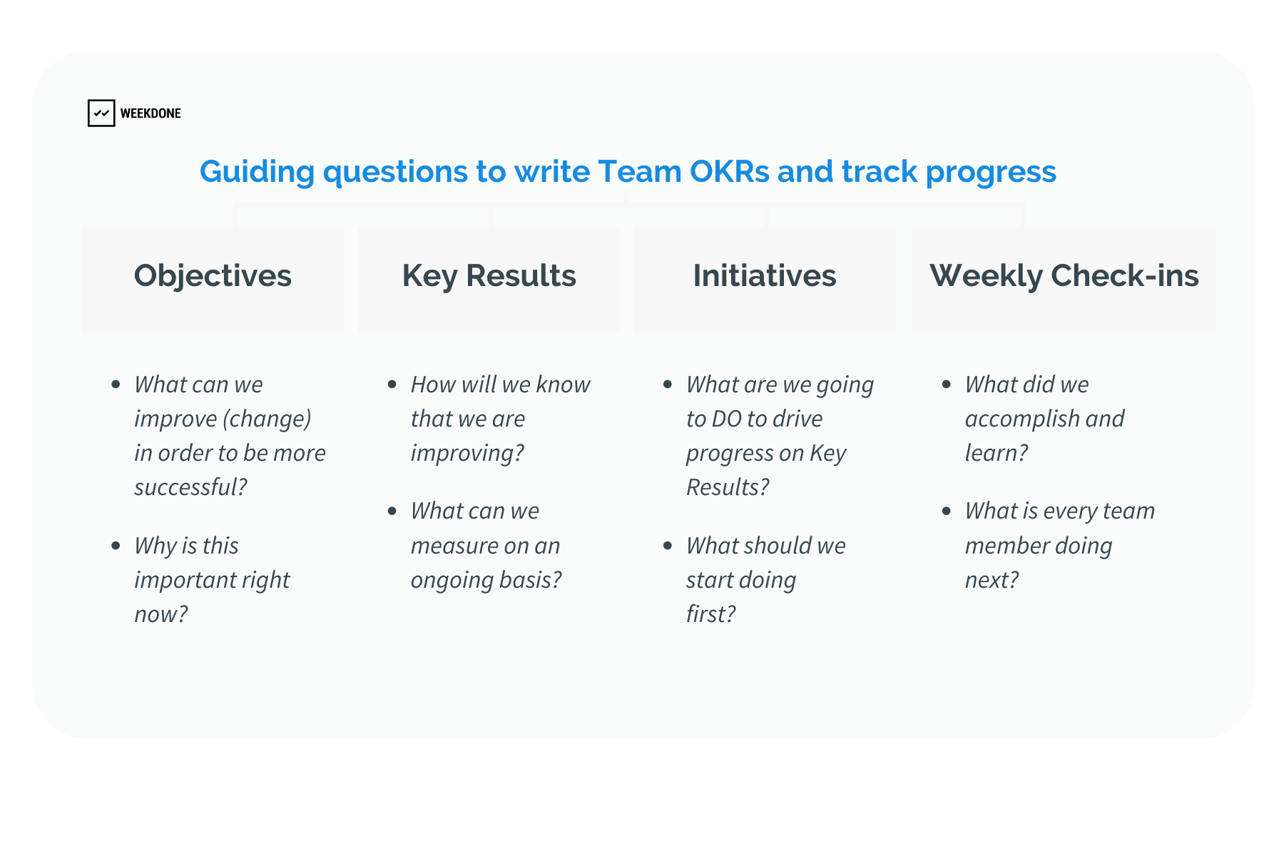 Questions to ask when writing OKRs