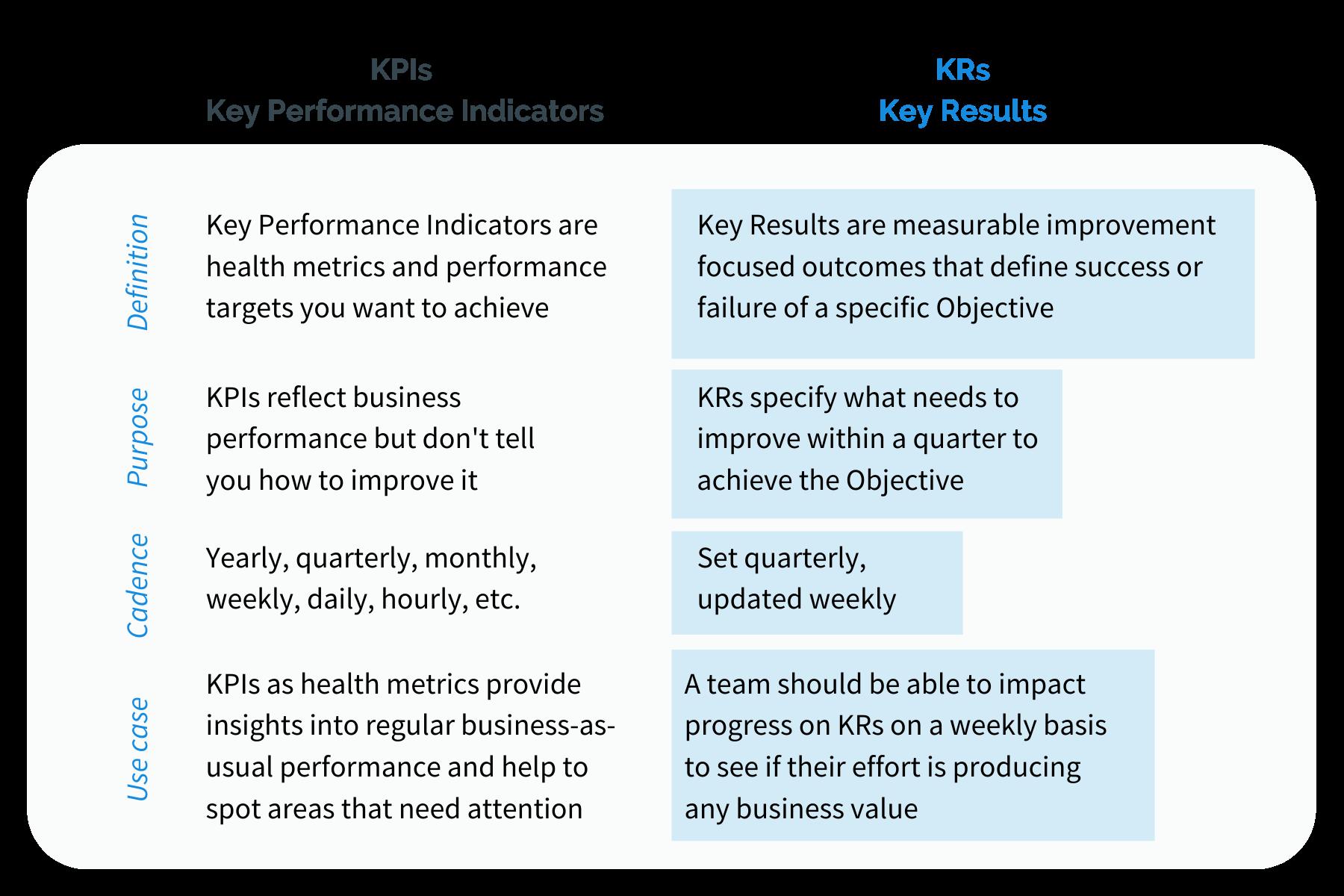 KPI versus KRs