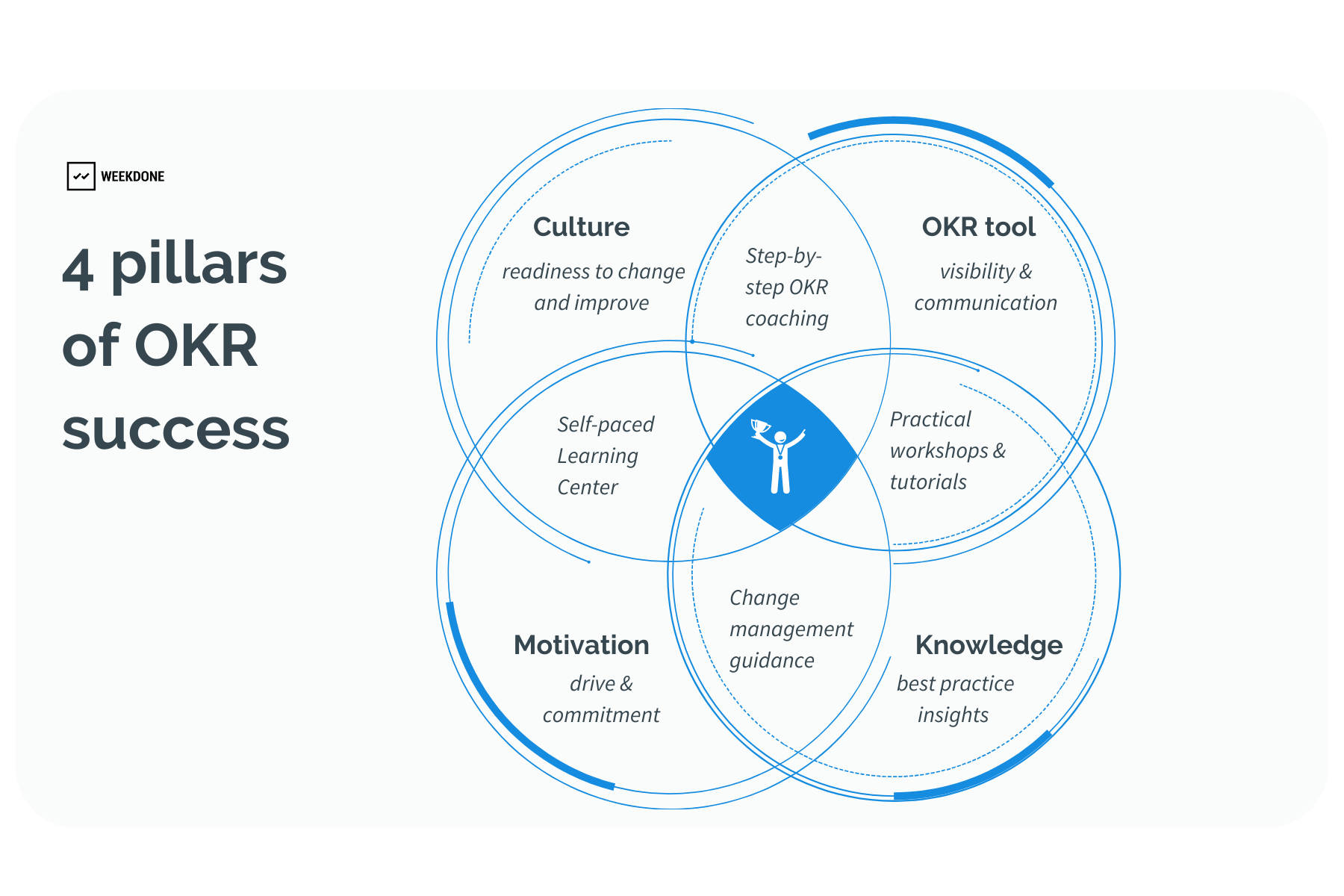 How to successfully implement OKRs