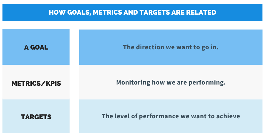 goals, metrics, and targets