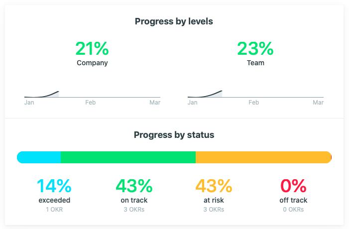 OKR progress by levels