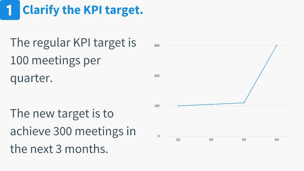OKR vs. KPI target