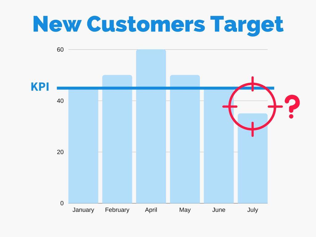 OKR vs. KPI customer target