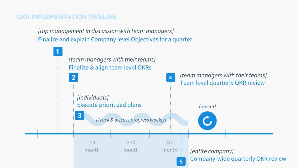 OKR vs. KPI implementation timeline