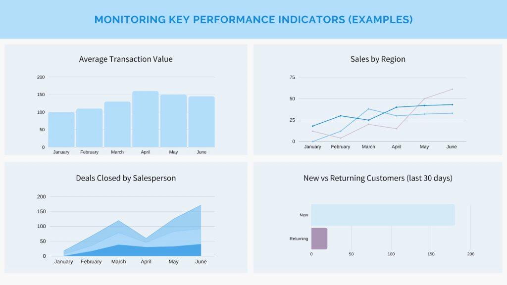 OKR vs. KPI indicator examples