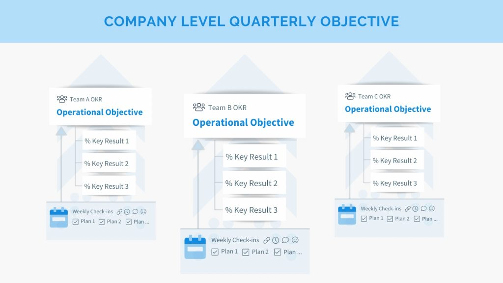 OKR vs. KPI company level quarterly objective 2