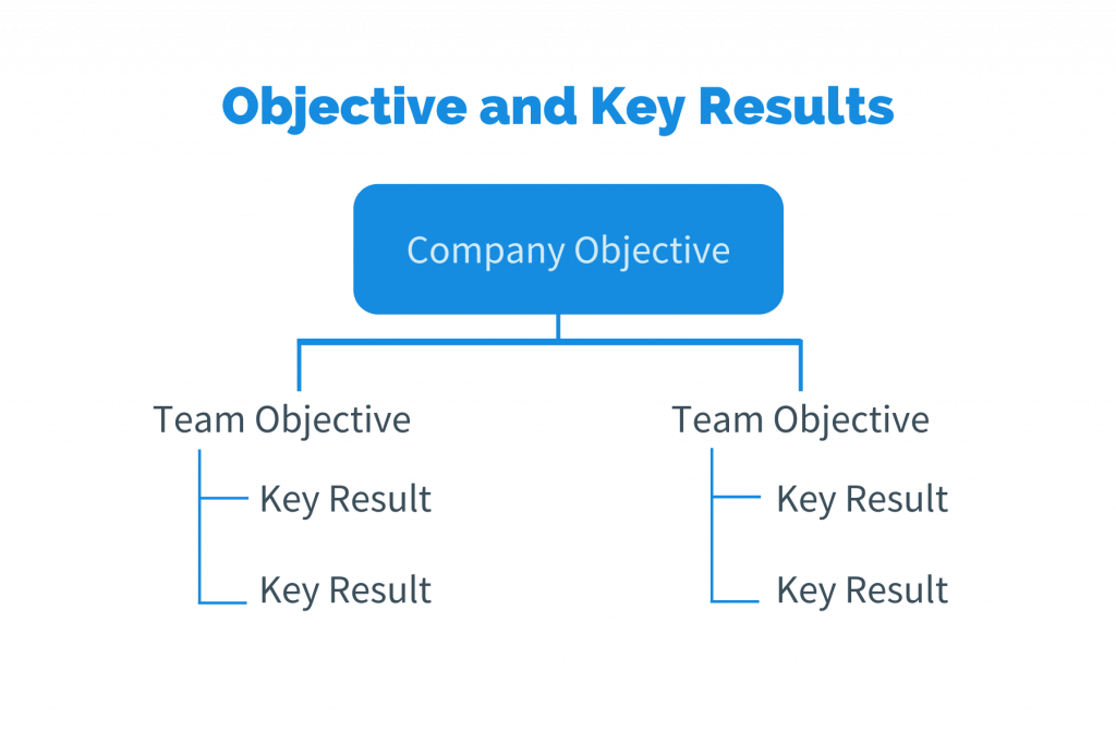 Objectives and Key Results Alignment