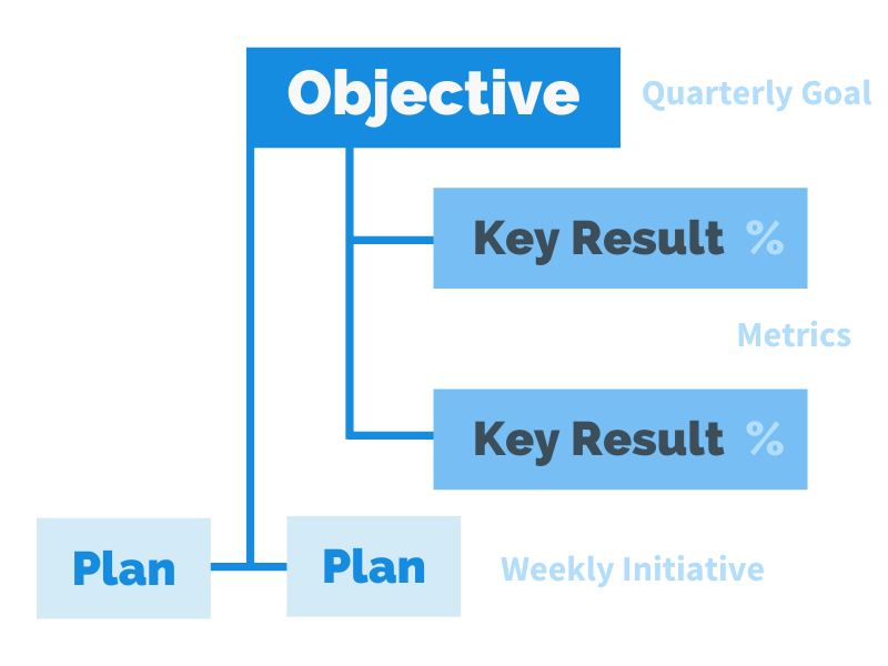 linking Objectives, Key Results and Plans