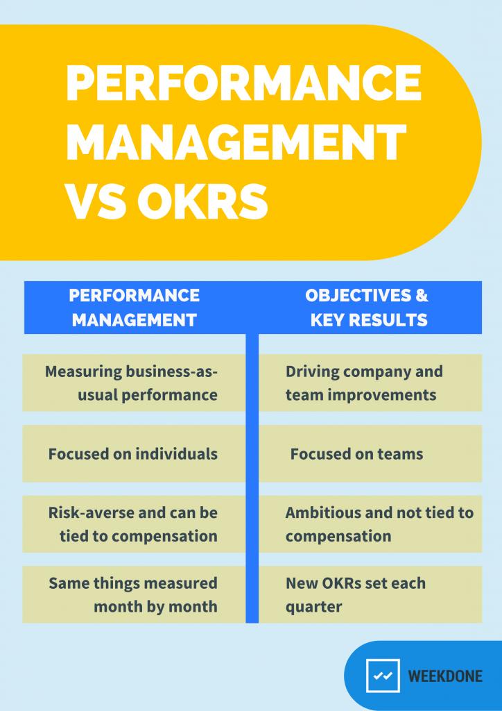 OKRs versus Performance Management