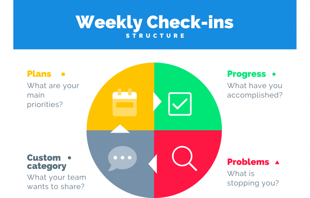 Weekly planning structure