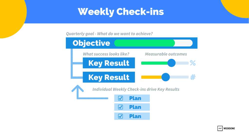 OKR: Weekly Check-ins