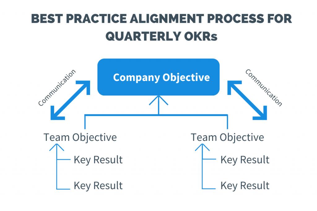 best practices strategic goal alignment
