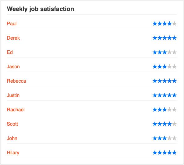 Team's 5 star rating on Job Satisfaction