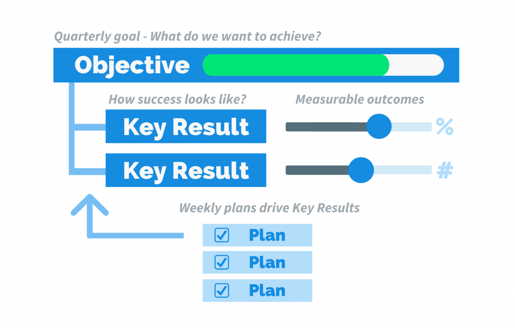 how Objectives, Key Results and plans all work together