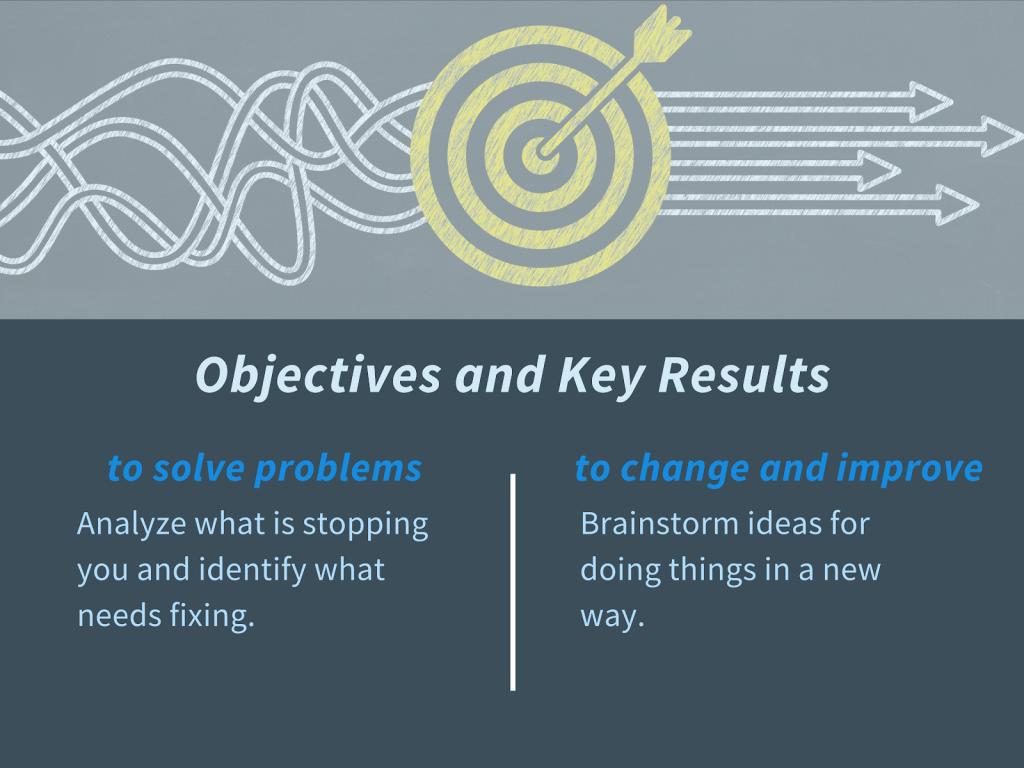 OKR benefit- solve problems, improve & change