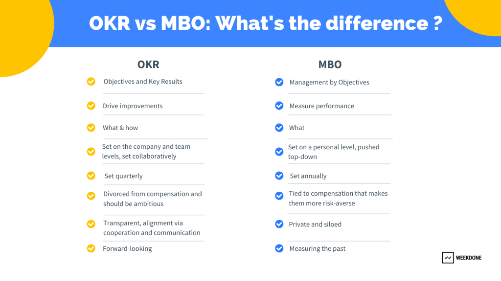 OKR vs MBO: What's the difference?