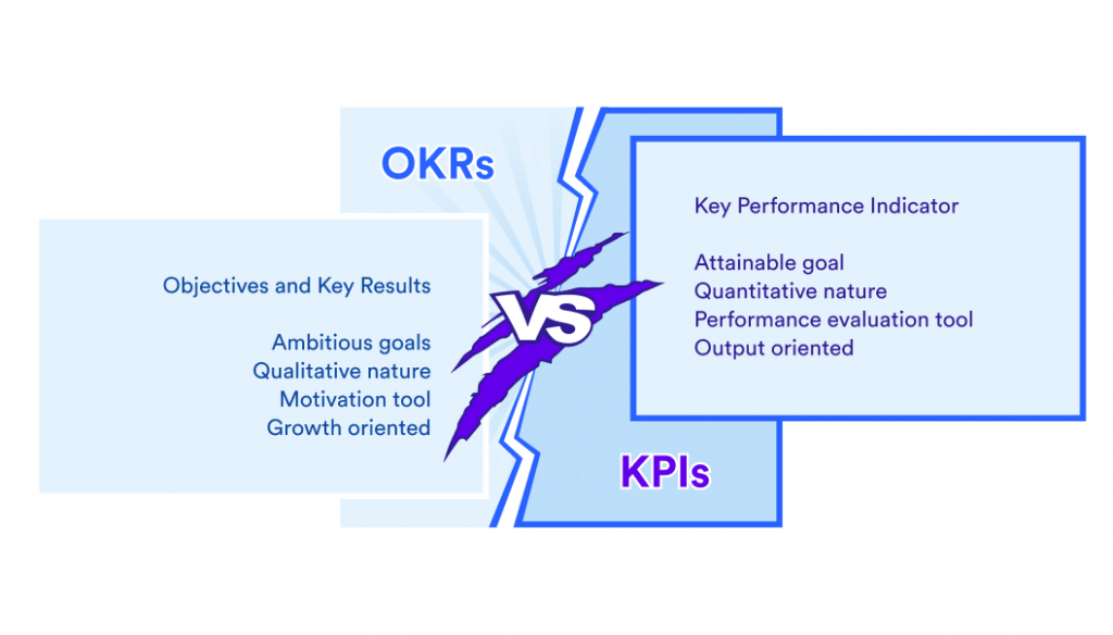 OKRs vs KPIs