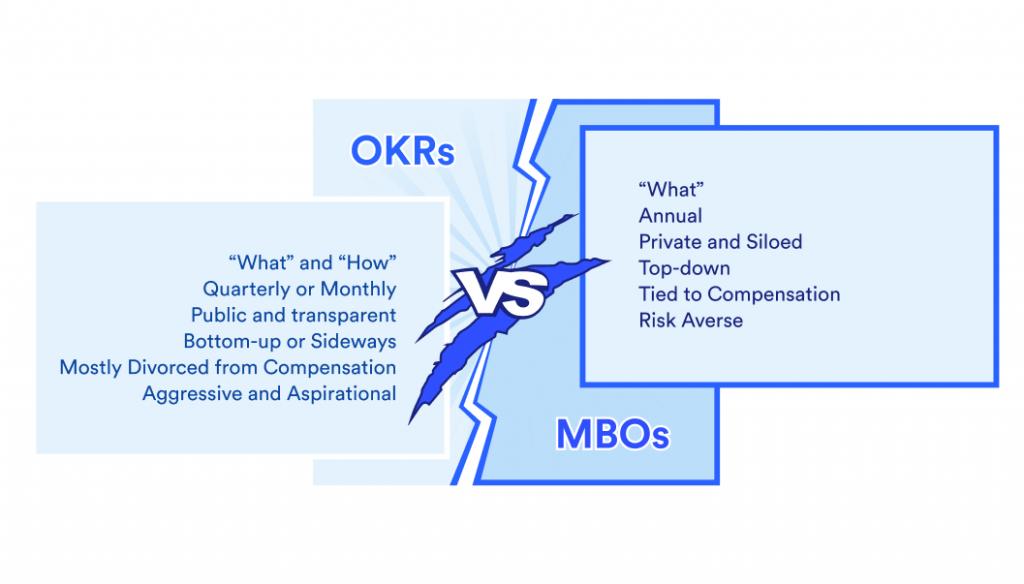 OKRs vs MBOs