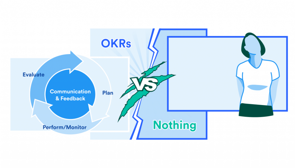 OKRs vs Nothing