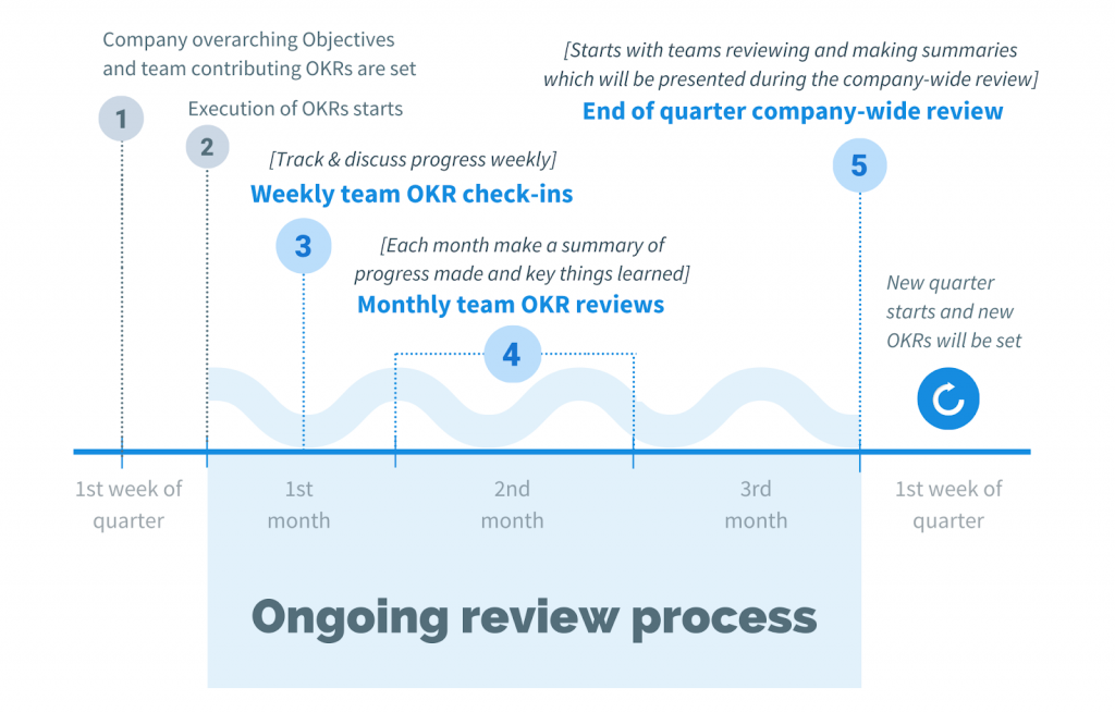 OKR review process