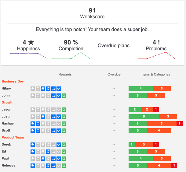 Email Progress Reports for Team Leader