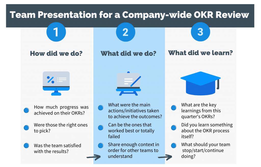 Team presentation for a company wide OKR review