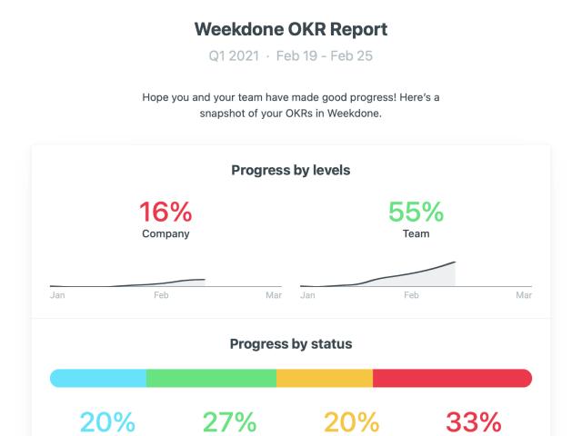 OKR report